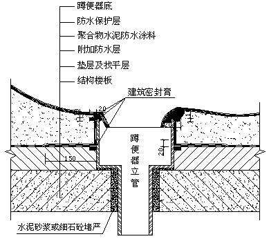 排水沟做法-制定防水施工方案应包括哪些内容