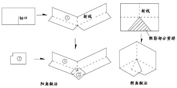 1.工程概况   本工程屋面防水等级为二级,属倒置式屋面,设计为APP 高聚物改性沥青卷材防水,防水层次构成如下:   (1)6cm厚的细石混凝土保护层(配筋:单层网片6@150mm×150mm);   (2)4cm厚挤塑聚苯保温板;   (3)6mm厚APP 卷材防水层;   (4)基层处理剂:底油0.